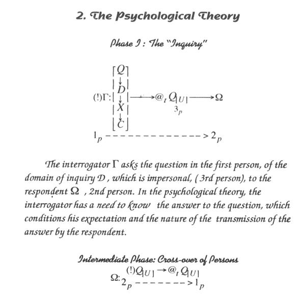 Psychology Questions?